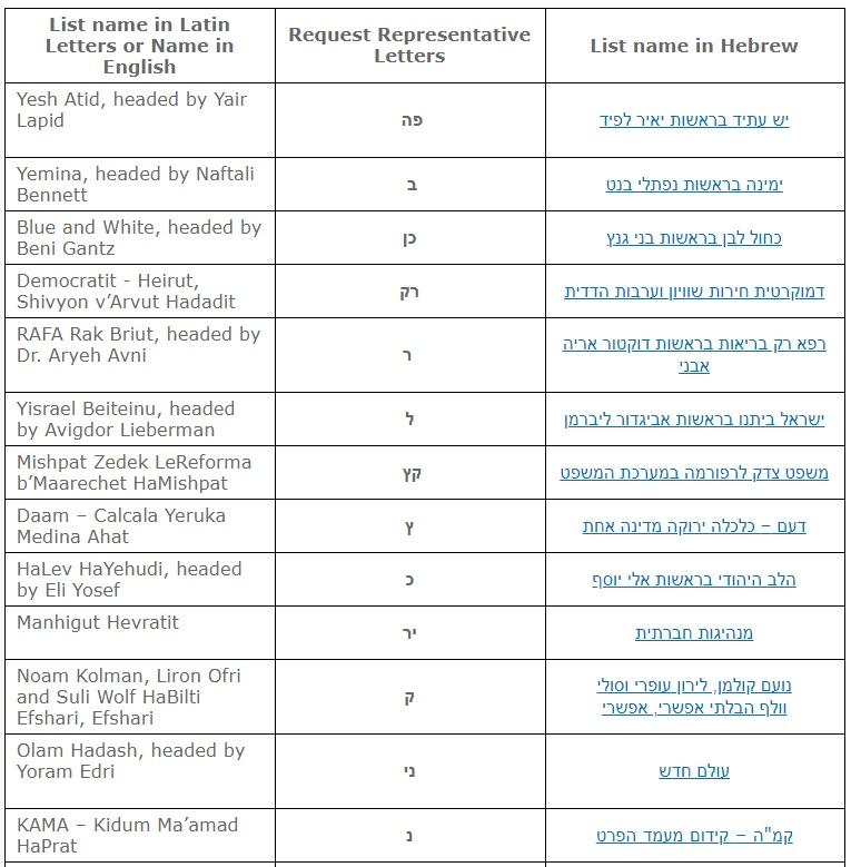 élections 24 knesset liste 1
