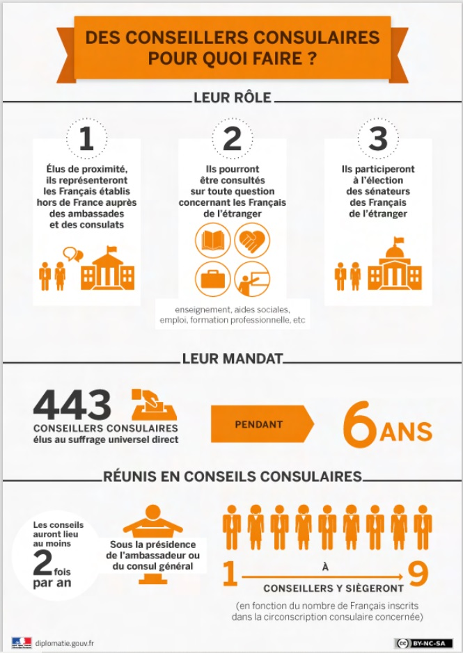 conseillers consulaires